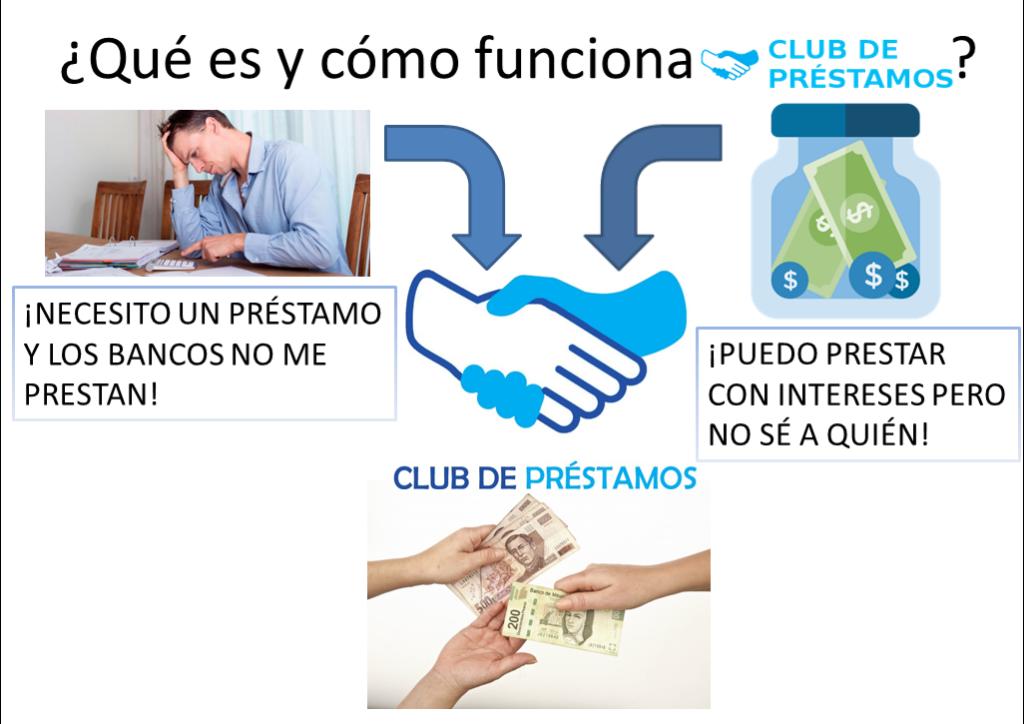 Cómo funciona Club de Préstamos