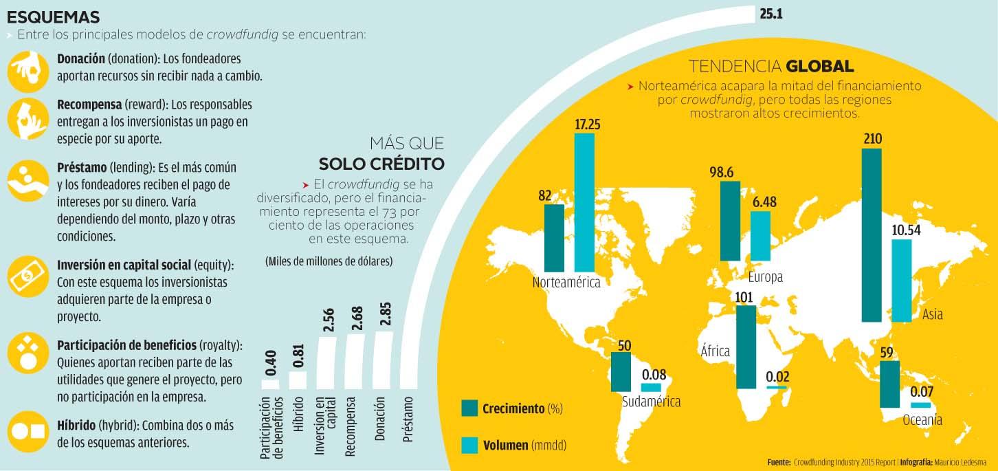 El Crowdfunding y su crecimiento a nivel mundial